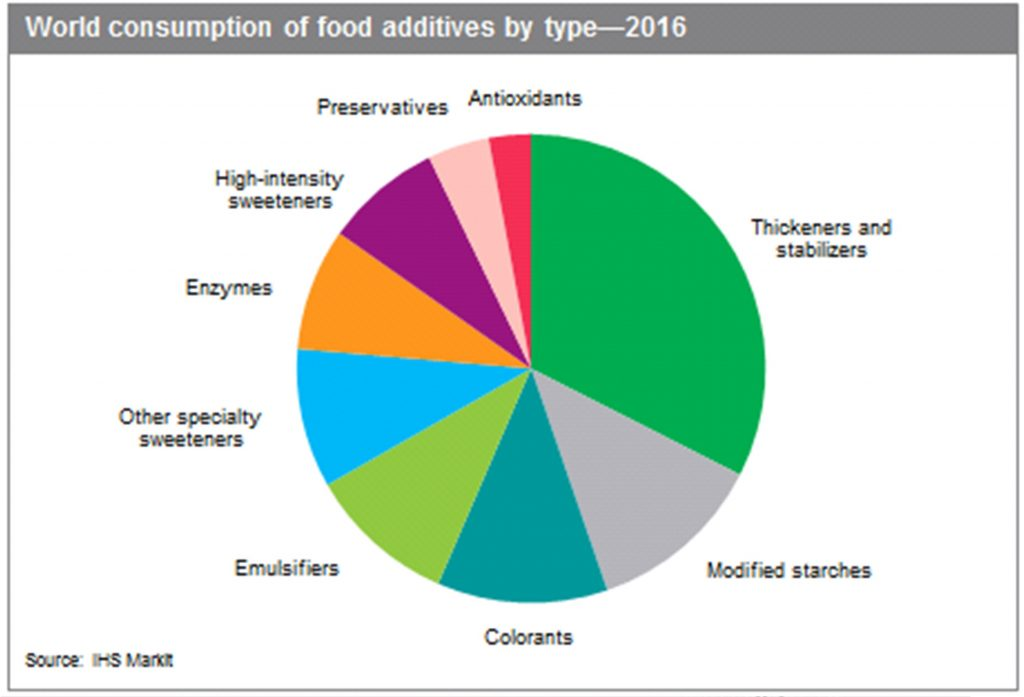 world consumption of food additives by type